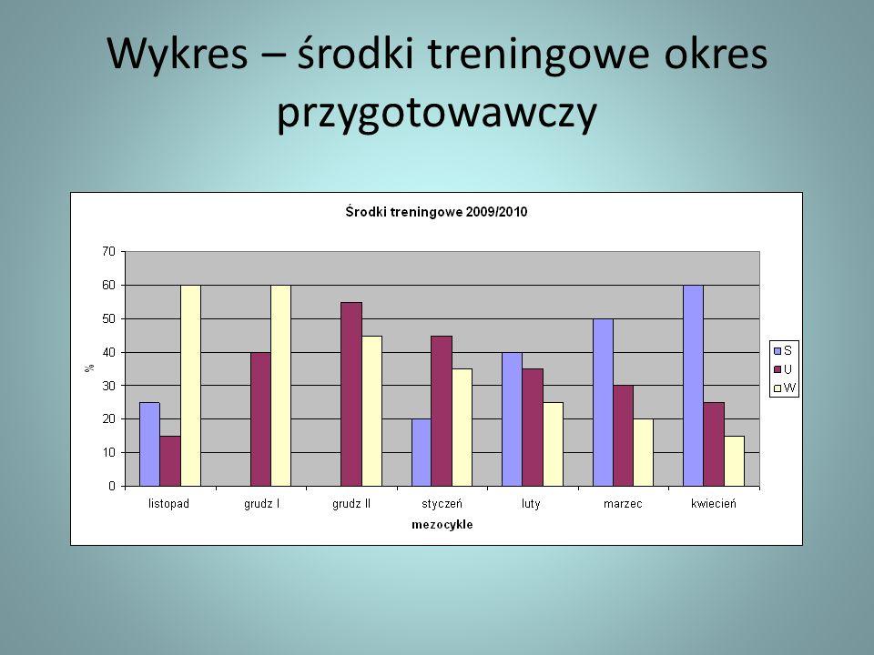 Szkolenie 2010/2011 Cel główny – kwalifikacja olimpijska -Podjęta zostanie próba zakwalifikowania osad we wszystkich konkurencjach -K-4 1000m MŚ (10 osad) Szeged jedyna możliwość kwalifikacji -K-1 (14 osad),k-2 (10 osad) podczas MŚ + po 2 osady podczas ME 2012 roku.