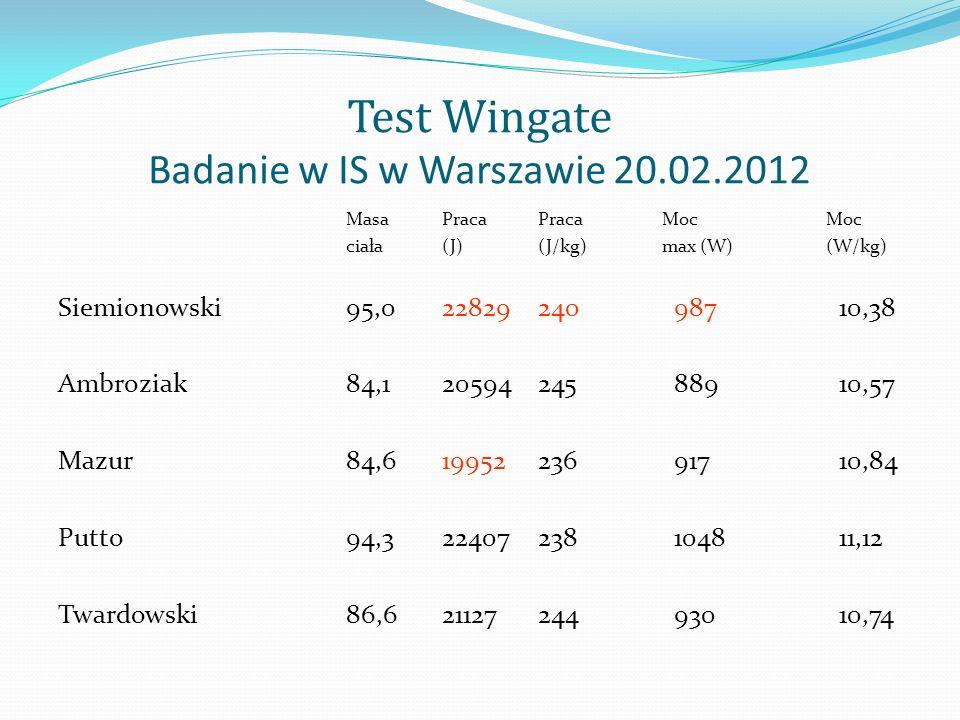 Test Wingate Badanie w IS w Warszawie 20.02.2012 MasaPracaPraca MocMoc ciała(J)(J/kg) max (W) (W/kg) Siemionowski95,022829240 987 10,38 Ambroziak84,12