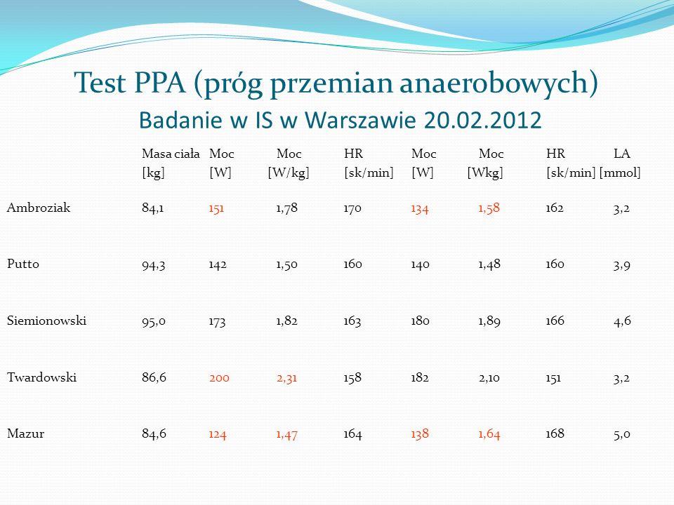 Test PPA (próg przemian anaerobowych) Badanie w IS w Warszawie 20.02.2012 Masa ciała Moc Moc HR Moc Moc HR LA [kg] [W] [W/kg] [sk/min] [W] [Wkg] [sk/m