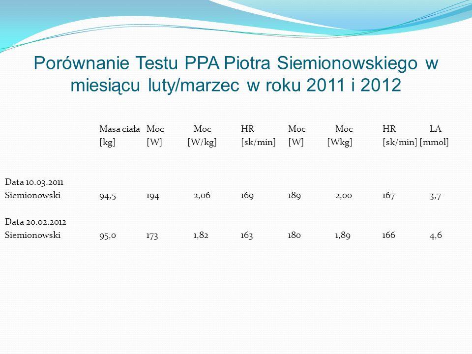 Porównanie Testu PPA Piotra Siemionowskiego w miesiącu luty/marzec w roku 2011 i 2012 Masa ciała Moc Moc HR Moc Moc HR LA [kg] [W] [W/kg] [sk/min] [W]