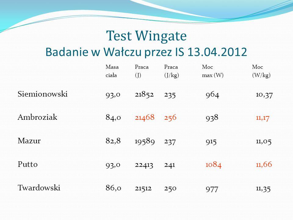 Test Wingate Badanie w Wałczu przez IS 13.04.2012 MasaPracaPraca MocMoc ciała(J)(J/kg) max (W) (W/kg) Siemionowski93,021852235 964 10,37 Ambroziak84,0