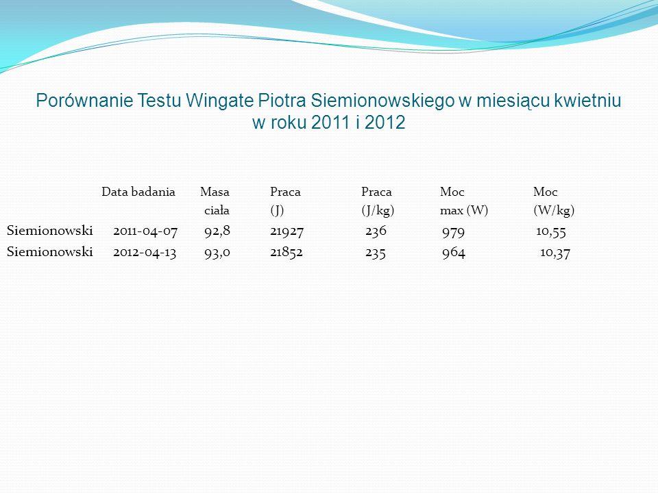 Porównanie Testu Wingate Piotra Siemionowskiego w miesiącu kwietniu w roku 2011 i 2012 Data badania MasaPraca Praca MocMoc ciała(J) (J/kg) max (W) (W/