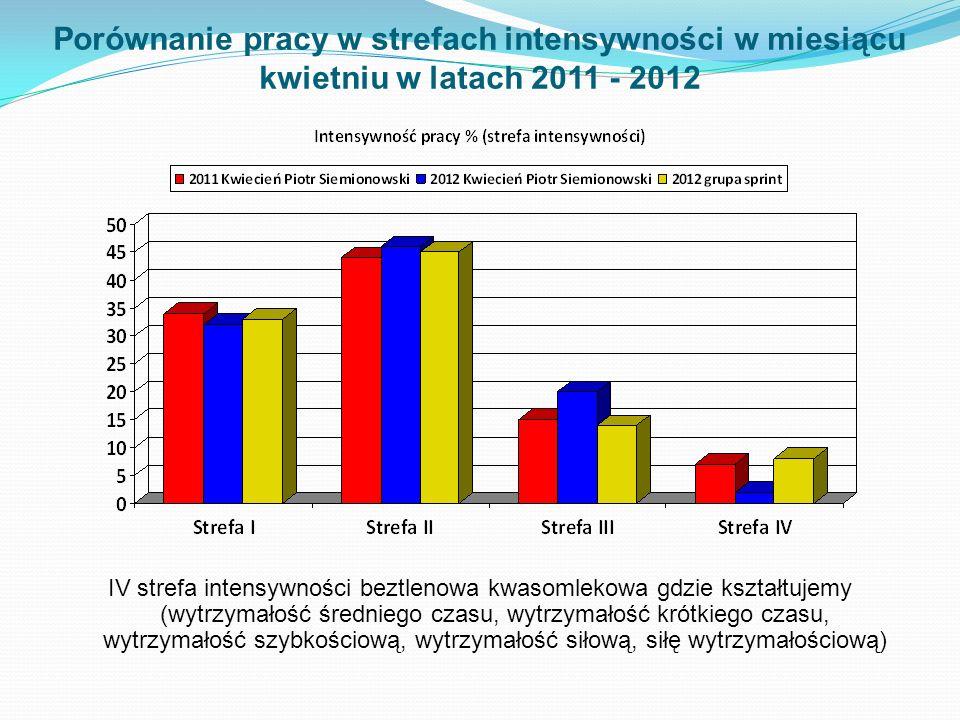 Porównanie pracy w strefach intensywności w miesiącu kwietniu w latach 2011 - 2012 IV strefa intensywności beztlenowa kwasomlekowa gdzie kształtujemy