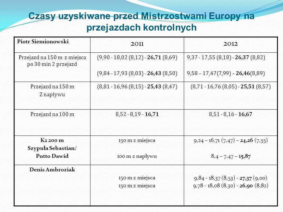 Czasy uzyskiwane przed Mistrzostwami Europy na przejazdach kontrolnych Piotr Siemionowski 20112012 Przejazd na 150 m z miejsca po 30 min 2 przejazd (9