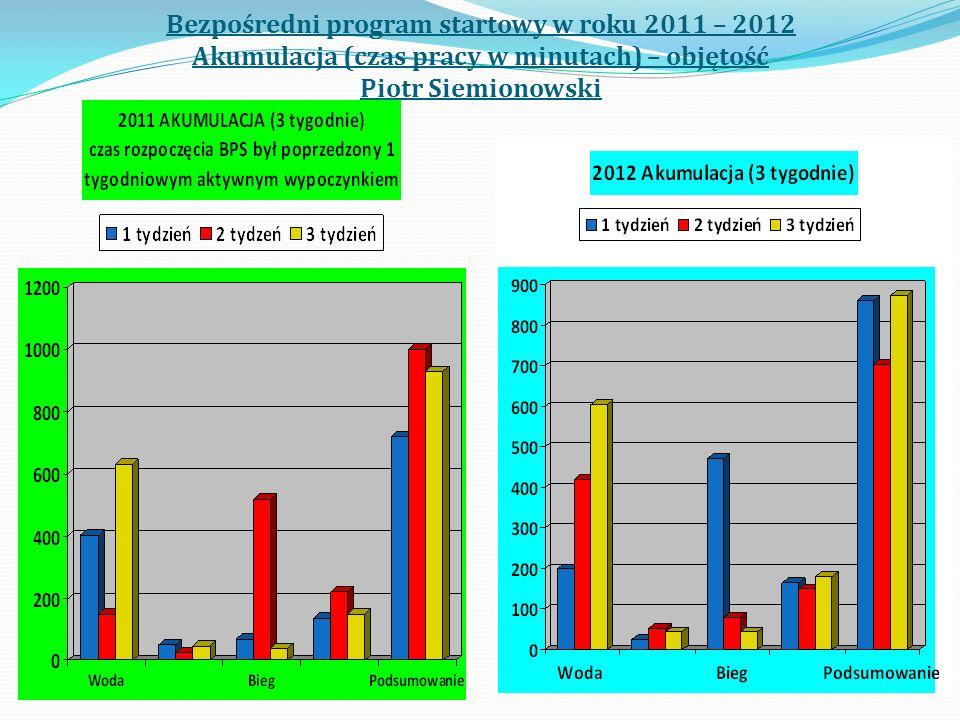 Bezpośredni program startowy w roku 2011 – 2012 Akumulacja (czas pracy w minutach) – objętość Piotr Siemionowski