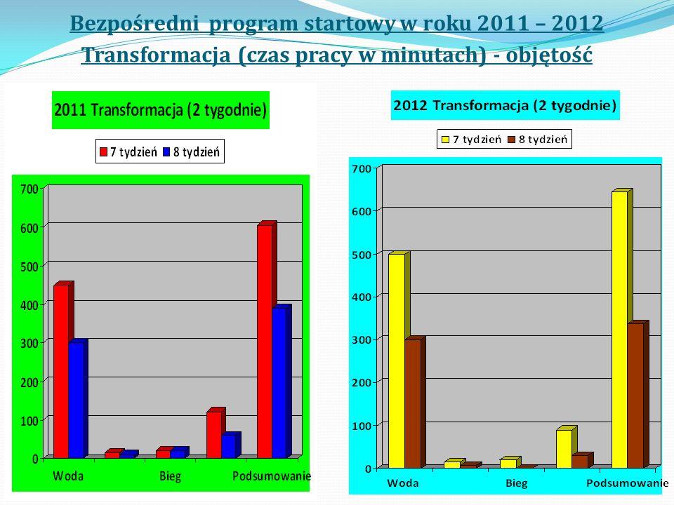 Bezpośredni program startowy w roku 2011 – 2012 Transformacja (czas pracy w minutach) - objętość