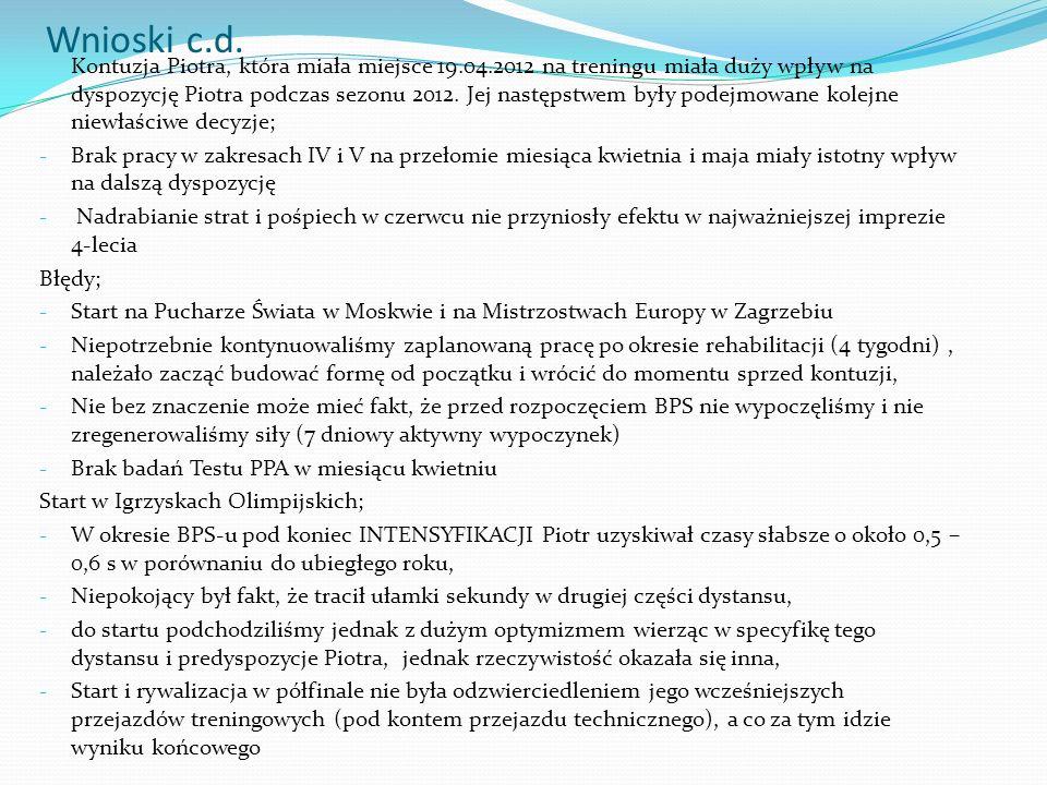 Wnioski c.d. Kontuzja Piotra, która miała miejsce 19.04.2012 na treningu miała duży wpływ na dyspozycję Piotra podczas sezonu 2012. Jej następstwem by