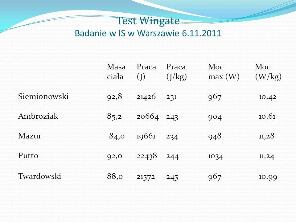 Test Wingate Badanie w IS w Warszawie 6.11.2011 MasaPracaPraca MocMoc ciała(J)(J/kg) max (W) (W/kg) Siemionowski92,821426231 967 10,42 Ambroziak85,220