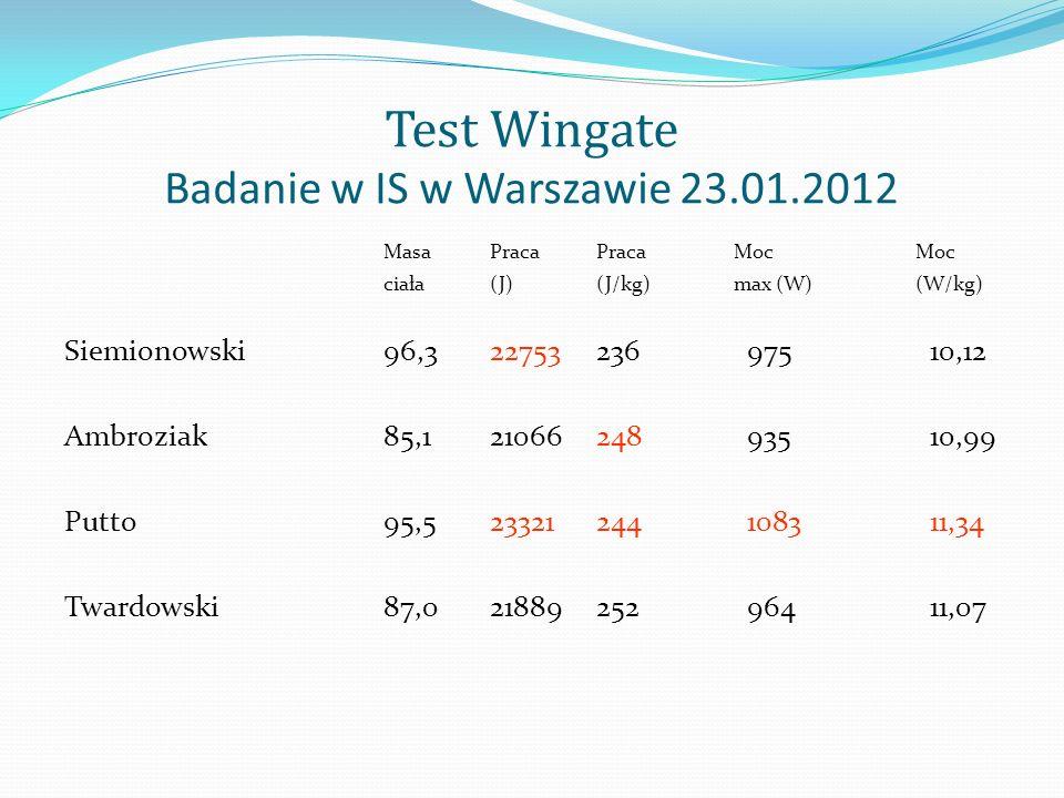 Test Wingate Badanie w IS w Warszawie 23.01.2012 MasaPracaPraca MocMoc ciała(J)(J/kg) max (W) (W/kg) Siemionowski96,322753236 975 10,12 Ambroziak85,12