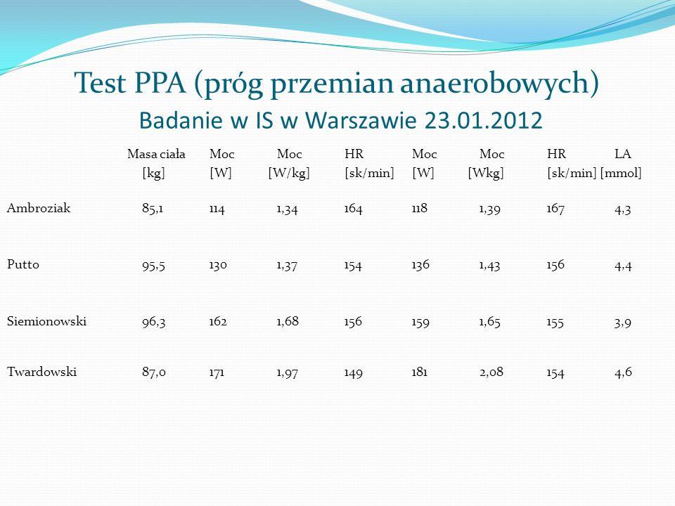 Test PPA (próg przemian anaerobowych) Badanie w IS w Warszawie 23.01.2012 Masa ciała Moc Moc HR Moc Moc HR LA [kg] [W] [W/kg] [sk/min] [W] [Wkg] [sk/m