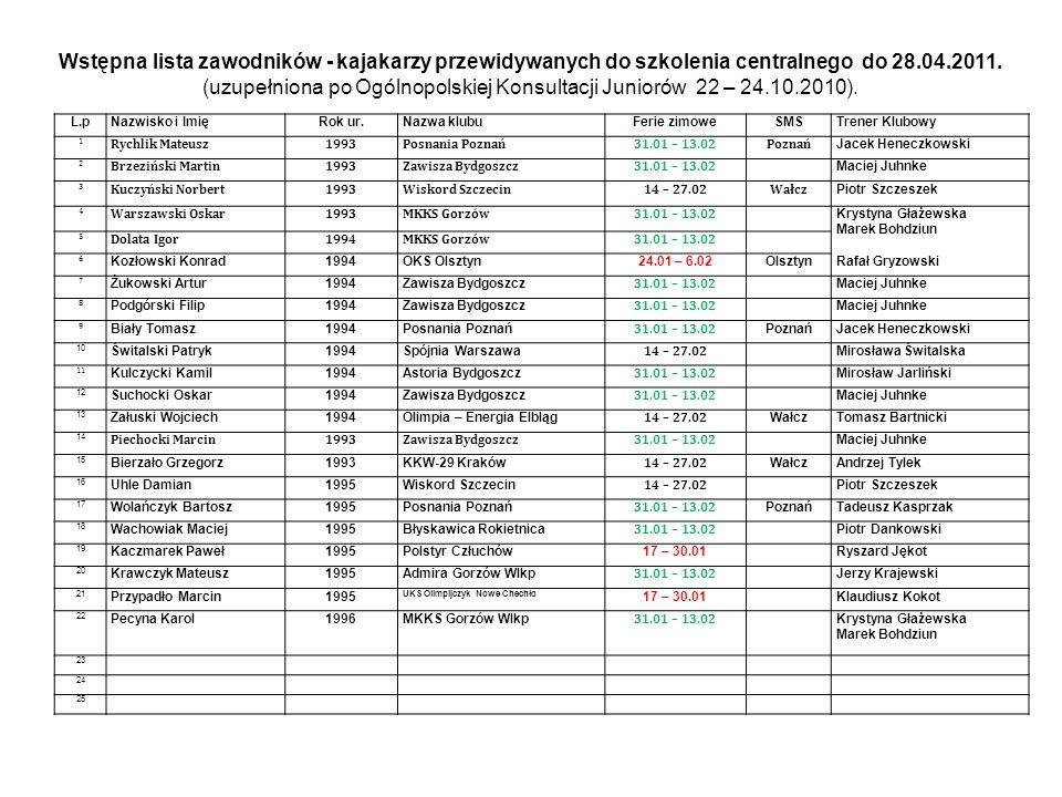 L.pNazwisko i ImięRok ur.Nazwa klubuFerie zimoweSMSTrener Klubowy 1 Rychlik Mateusz1993Posnania Poznań31.01 – 13.02Poznań Jacek Heneczkowski 2 Brzeziń