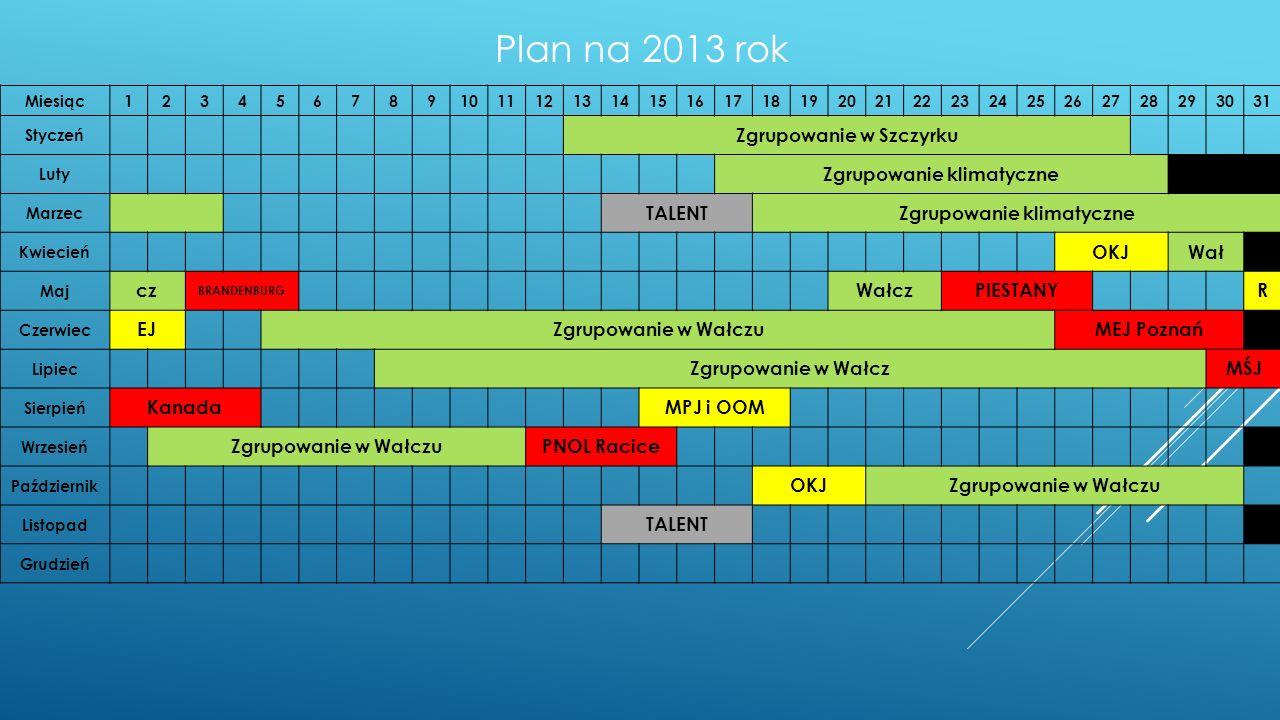 Plan na 2013 rok Miesiąc12345678910111213141516171819202122232425262728293031 Styczeń Zgrupowanie w Szczyrku Luty Zgrupowanie klimatyczne Marzec TALENTZgrupowanie klimatyczne Kwiecień OKJWał Maj cz BRANDENBURG WałczPIESTANYR Czerwiec EJZgrupowanie w WałczuMEJ Poznań Lipiec Zgrupowanie w WałczMŚJ Sierpień KanadaMPJ i OOM Wrzesień Zgrupowanie w WałczuPNOL Racice Październik OKJZgrupowanie w Wałczu Listopad TALENT Grudzień