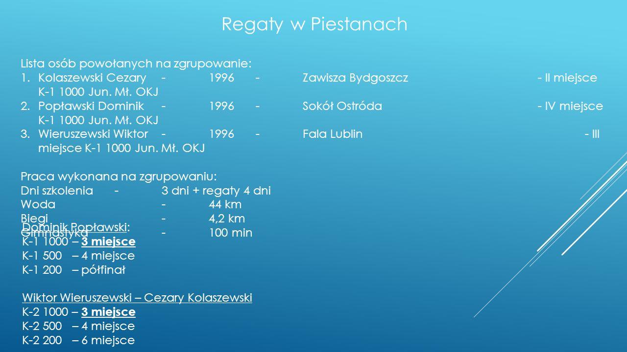 Regaty w Piestanach Lista osób powołanych na zgrupowanie: 1.Kolaszewski Cezary-1996-Zawisza Bydgoszcz- II miejsce K-1 1000 Jun. Mł. OKJ 2.Popławski Do