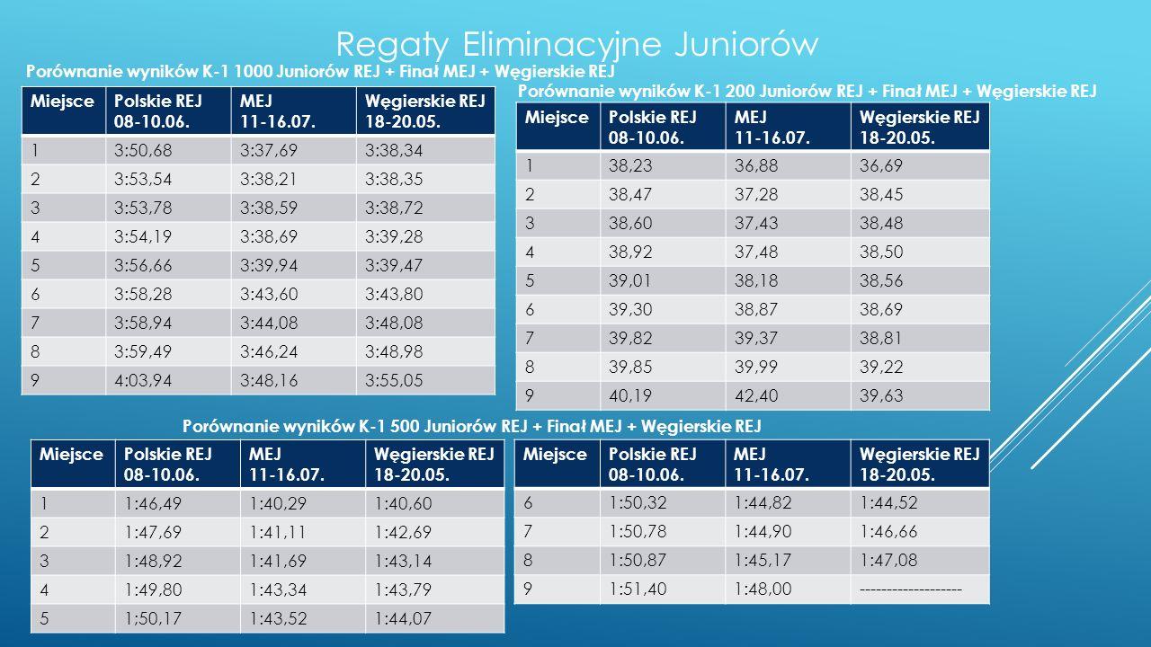 Regaty Eliminacyjne Juniorów MiejscePolskie REJ 08-10.06. MEJ 11-16.07. Węgierskie REJ 18-20.05. 13:50,683:37,693:38,34 23:53,543:38,213:38,35 33:53,7