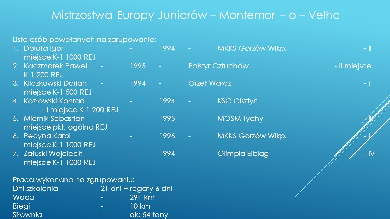 Mistrzostwa Europy Juniorów – Montemor – o – Velho Lista osób powołanych na zgrupowanie: 1.Dolata Igor-1994-MKKS Gorzów Wlkp.- II miejsce K-1 1000 REJ 2.Kaczmarek Paweł-1995- Polstyr Człuchów- II miejsce K-1 200 REJ 3.Kliczkowski Dorian-1994-Orzeł Wałcz- I miejsce K-1 500 REJ 4.Kozłowski Konrad-1994-KSC Olsztyn - I miejsce K-1 200 REJ 5.Miernik Sebastian-1995-MOSM Tychy - III miejsce pkt.