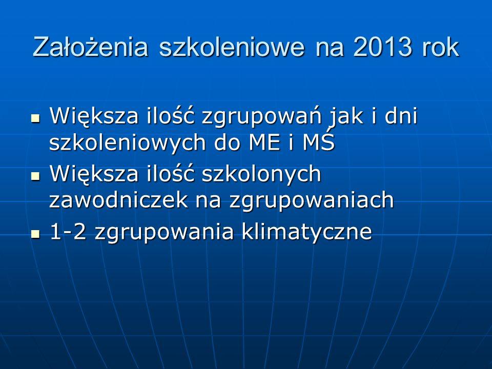 Założenia szkoleniowe na 2013 rok Większa ilość zgrupowań jak i dni szkoleniowych do ME i MŚ Większa ilość zgrupowań jak i dni szkoleniowych do ME i MŚ Większa ilość szkolonych zawodniczek na zgrupowaniach Większa ilość szkolonych zawodniczek na zgrupowaniach 1-2 zgrupowania klimatyczne 1-2 zgrupowania klimatyczne