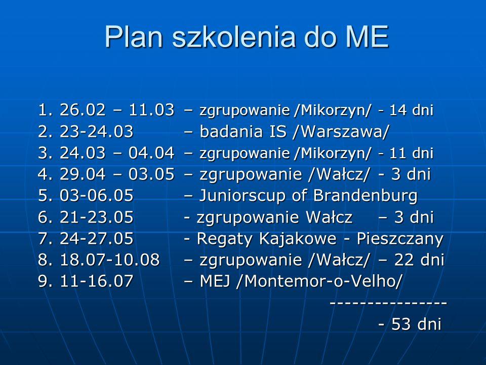 Plan szkolenia do ME 1. 26.02 – 11.03 – zgrupowanie /Mikorzyn/ - 14 dni 2. 23-24.03 – badania IS /Warszawa/ 3. 24.03 – 04.04 – zgrupowanie /Mikorzyn/