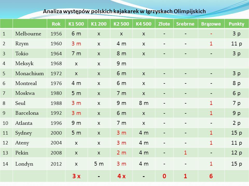 Analiza występów polskich kajakarek w Igrzyskach Olimpijskich RokK1 500K1 200K2 500K4 500ZłoteSrebrneBrązowePunkty 1Melbourne1956 6 mxxx---3 p 2Rzym19