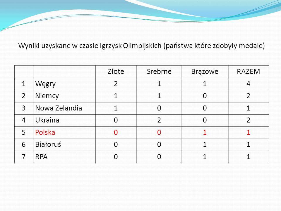 Wyniki uzyskane w czasie Igrzysk Olimpijskich (państwa które zdobyły medale) ZłoteSrebrneBrązoweRAZEM 1Węgry2114 2Niemcy1102 3Nowa Zelandia1001 4Ukrai
