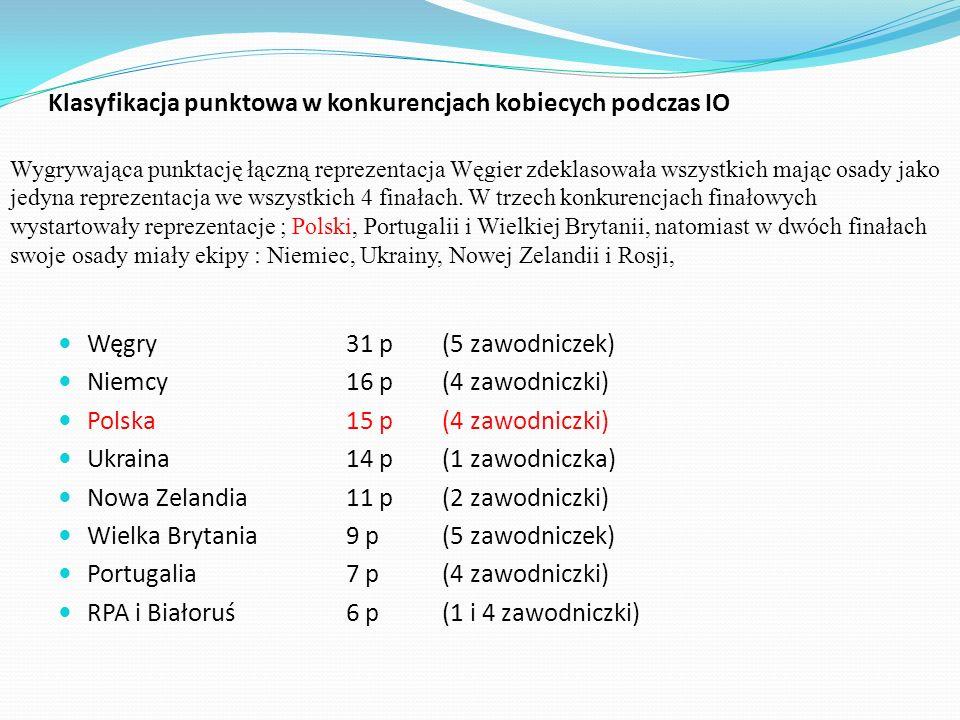Klasyfikacja punktowa w konkurencjach kobiecych podczas IO Węgry31 p (5 zawodniczek) Niemcy16 p(4 zawodniczki) Polska15 p(4 zawodniczki) Ukraina14 p(1