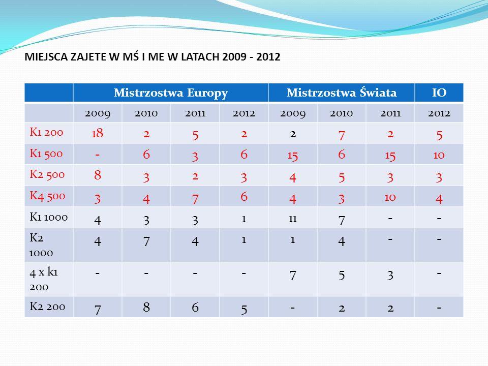 MIEJSCA ZAJETE W MŚ I ME W LATACH 2009 - 2012 Mistrzostwa EuropyMistrzostwa ŚwiataIO 20092010201120122009201020112012 K1 200 182522725 K1 500 -636156