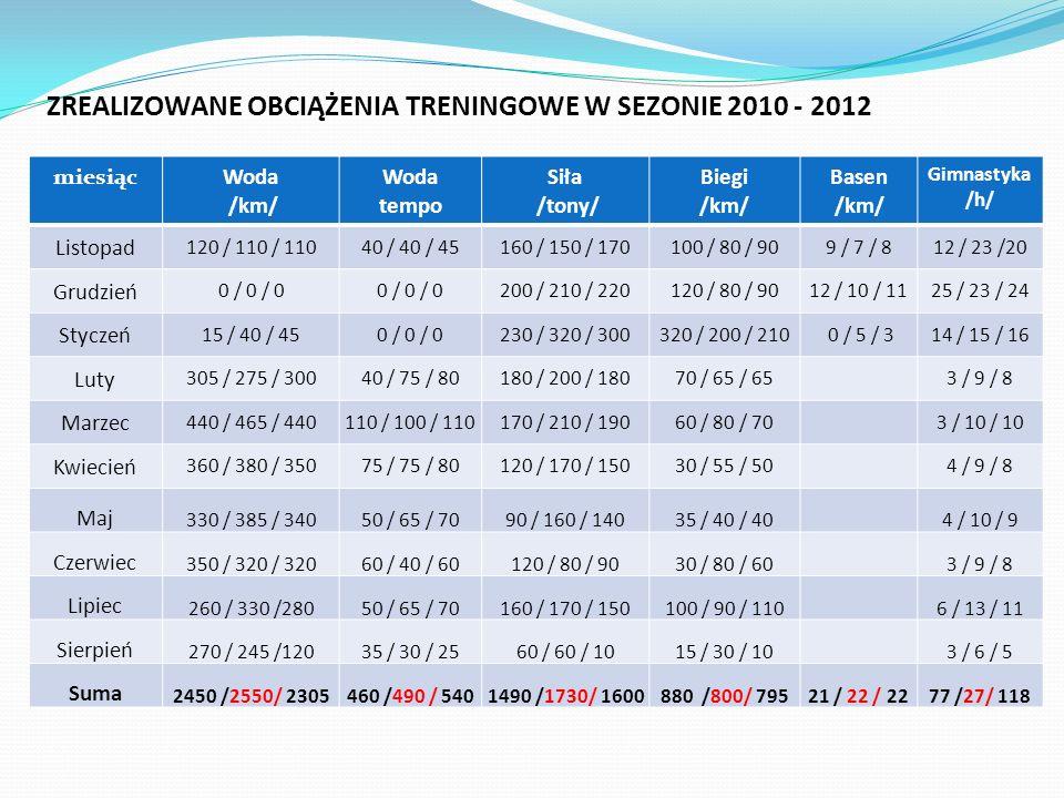 ZREALIZOWANE OBCIĄŻENIA TRENINGOWE W SEZONIE 2010 - 2012 miesiącWoda /km/ Woda tempo Siła /tony/ Biegi /km/ Basen /km/ Gimnastyka /h/ Listopad 120 / 1