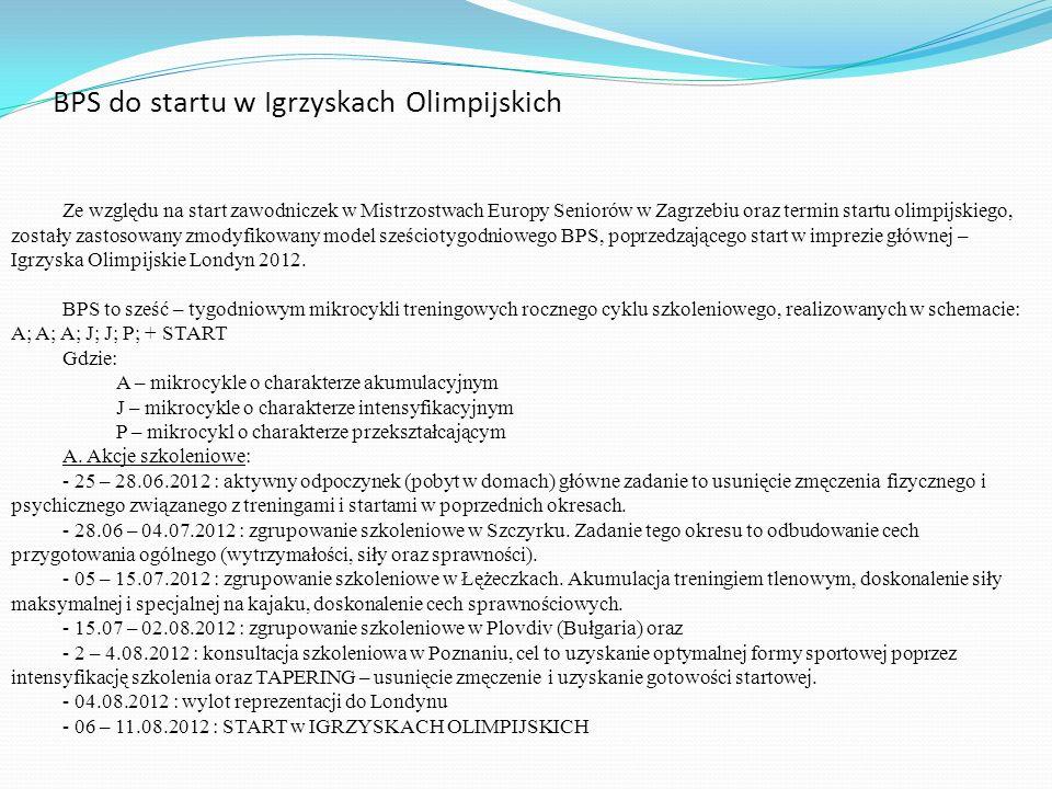 BPS do startu w Igrzyskach Olimpijskich Ze względu na start zawodniczek w Mistrzostwach Europy Seniorów w Zagrzebiu oraz termin startu olimpijskiego,