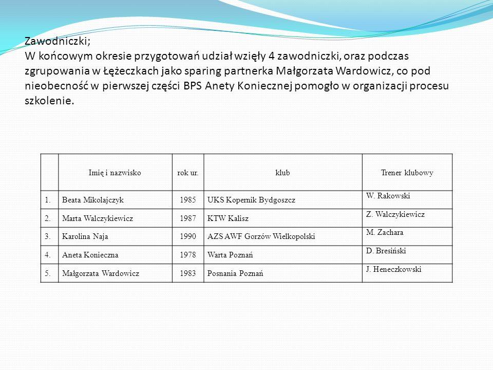 Zawodniczki; W końcowym okresie przygotowań udział wzięły 4 zawodniczki, oraz podczas zgrupowania w Łężeczkach jako sparing partnerka Małgorzata Wardo