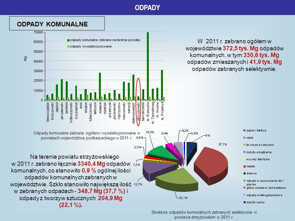 ODPADY W 2011 r. zebrano ogółem w województwie 372,5 tys. Mg odpadów komunalnych, w tym 330,6 tys. Mg odpadów zmieszanych i 41,9 tys. Mg odpadów zebra