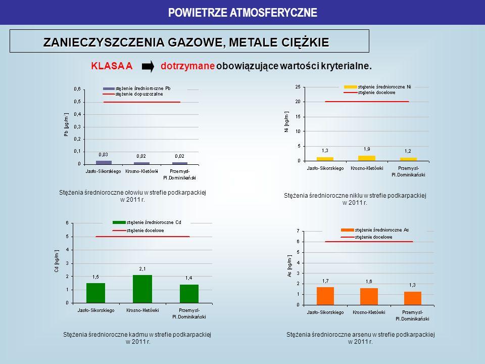 ZANIECZYSZCZENIA GAZOWE, METALE CIĘŻKIE POWIETRZE ATMOSFERYCZNE Stężenia średnioroczne kadmu w strefie podkarpackiej w 2011 r. Stężenia średnioroczne