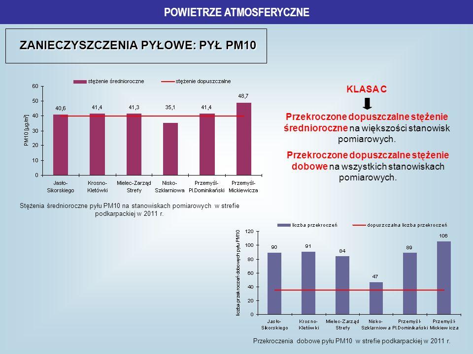 ZANIECZYSZCZENIA PYŁOWE: PYŁ PM10 KLASA C Przekroczone dopuszczalne stężenie średnioroczne na większości stanowisk pomiarowych. POWIETRZE ATMOSFERYCZN