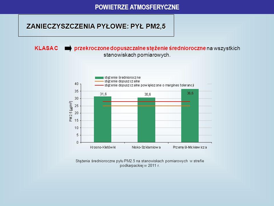 ZANIECZYSZCZENIA PYŁOWE: PYŁ PM2,5 POWIETRZE ATMOSFERYCZNE KLASA C przekroczone dopuszczalne stężenie średnioroczne na wszystkich stanowiskach pomiaro