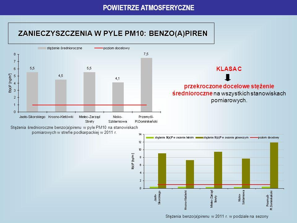 ZANIECZYSZCZENIA W PYLE PM10: BENZO(A)PIREN POWIETRZE ATMOSFERYCZNE Stężenia średnioroczne benzo(a)pirenu w pyle PM10 na stanowiskach pomiarowych w st