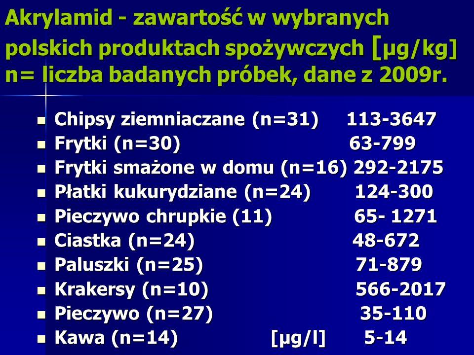 Akrylamid - zawartość w wybranych polskich produktach spożywczych [ μg/kg] n= liczba badanych próbek, dane z 2009r. Chipsy ziemniaczane (n=31) 113-364