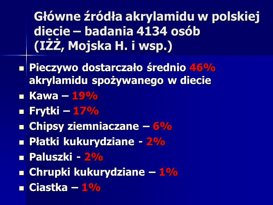 Główne źródła akrylamidu w polskiej diecie – badania 4134 osób (IŻŻ, Mojska H. i wsp.) Pieczywo dostarczało średnio 46% akrylamidu spożywanego w dieci