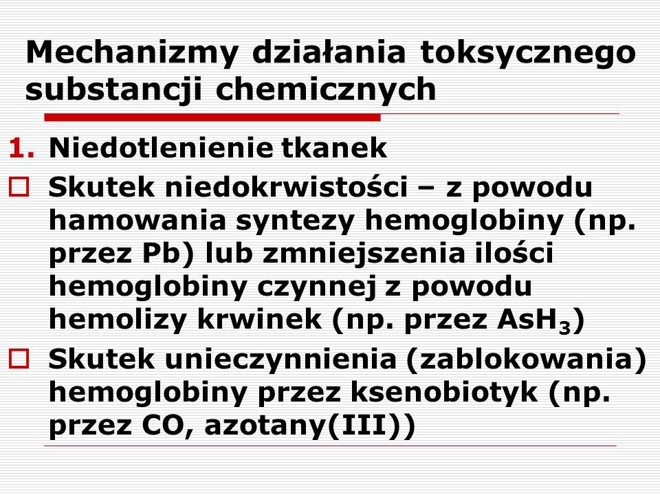 Mechanizmy działania toksycznego substancji chemicznych 1.Niedotlenienie tkanek Skutek niedokrwistości – z powodu hamowania syntezy hemoglobiny (np. p