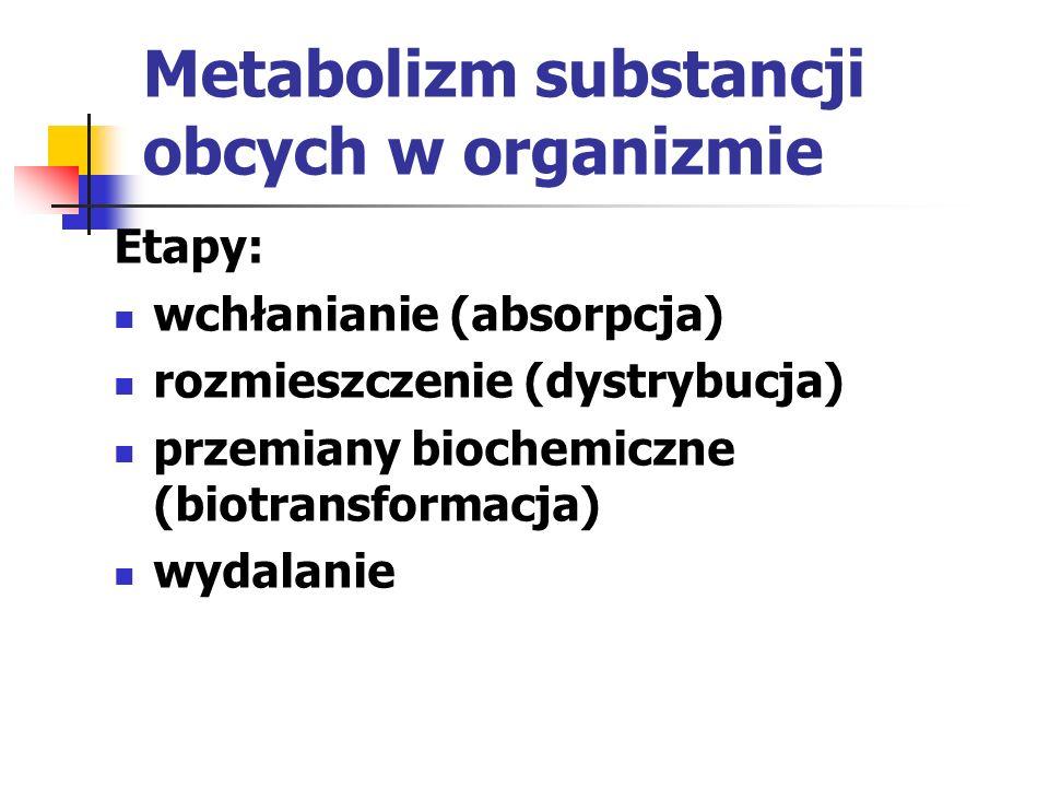 Wydalanie ksenobiotyków Są wydalane w postaci metabolitów lub w postaci niezmienionej głównie z: moczem kałem ale także z: śliną potem wydychanym powietrzem