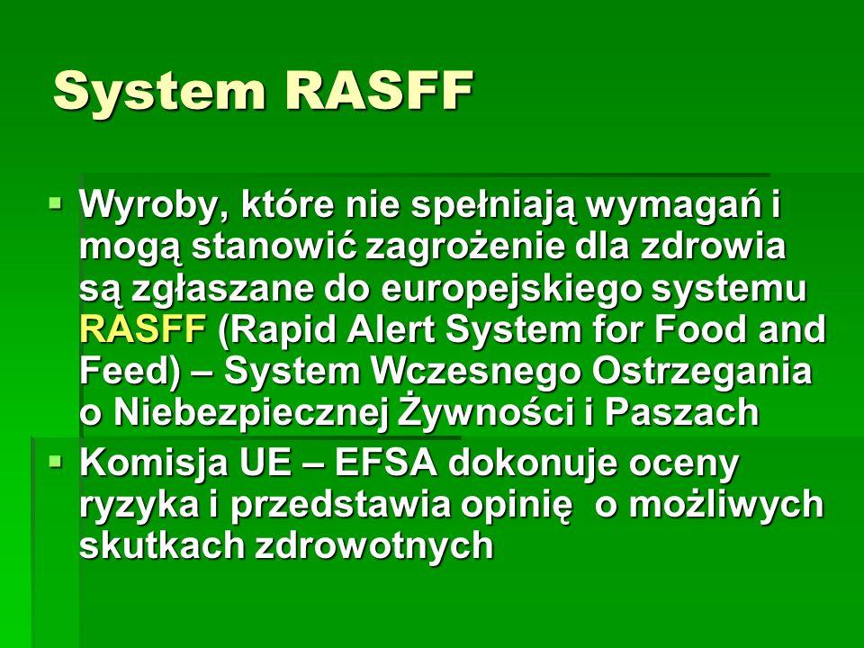 System RASFF Wyroby, które nie spełniają wymagań i mogą stanowić zagrożenie dla zdrowia są zgłaszane do europejskiego systemu RASFF (Rapid Alert Syste