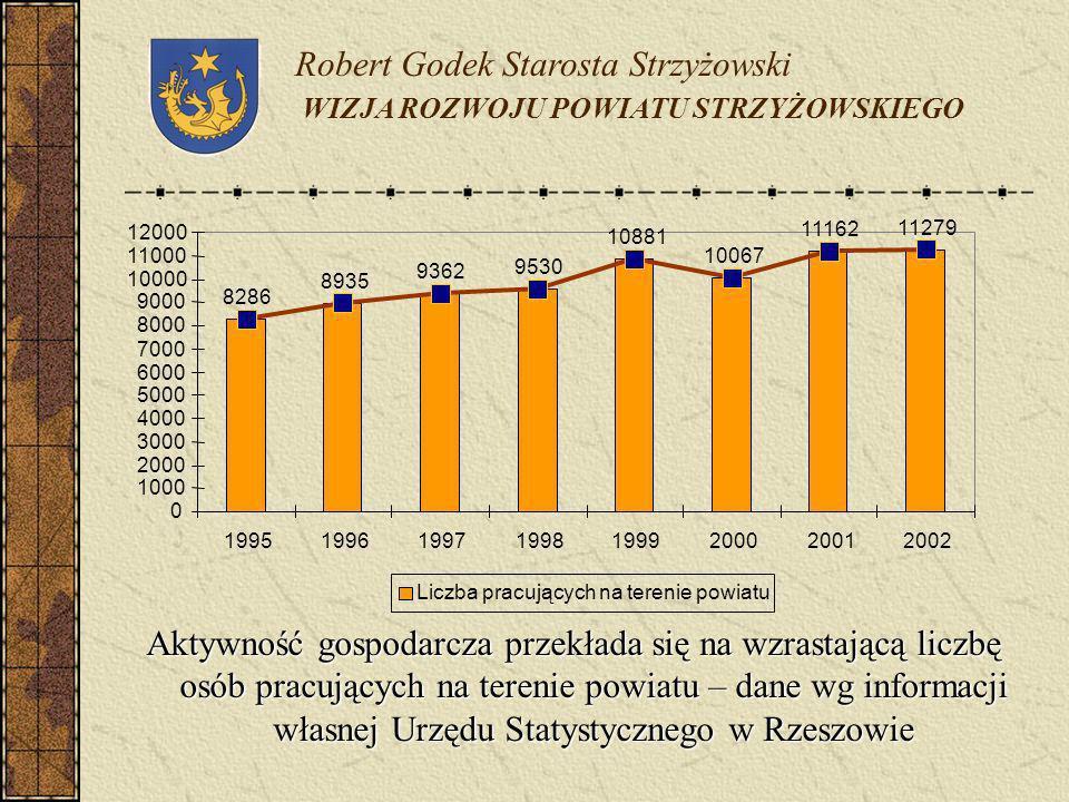 Aktywność gospodarcza przekłada się na wzrastającą liczbę osób pracujących na terenie powiatu – dane wg informacji własnej Urzędu Statystycznego w Rze