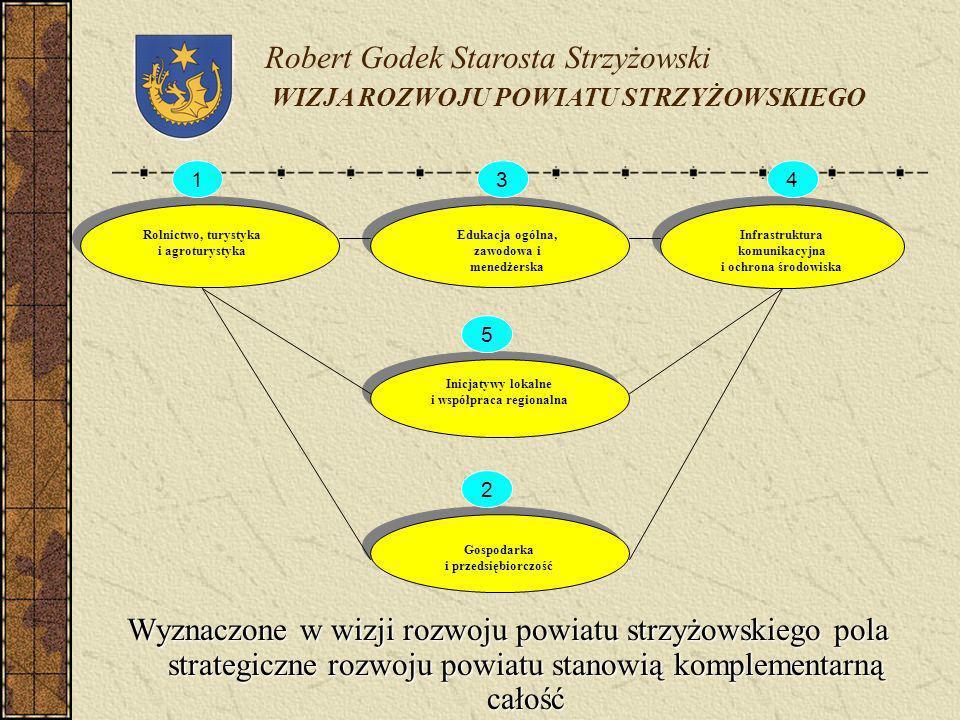 Wyznaczone w wizji rozwoju powiatu strzyżowskiego pola strategiczne rozwoju powiatu stanowią komplementarną całość Robert Godek Starosta Strzyżowski W