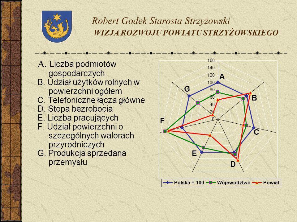 Robert Godek Starosta Strzyżowski WIZJA ROZWOJU POWIATU STRZYŻOWSKIEGO A. Liczba podmiotów gospodarczych B. Udział użytków rolnych w powierzchni ogółe