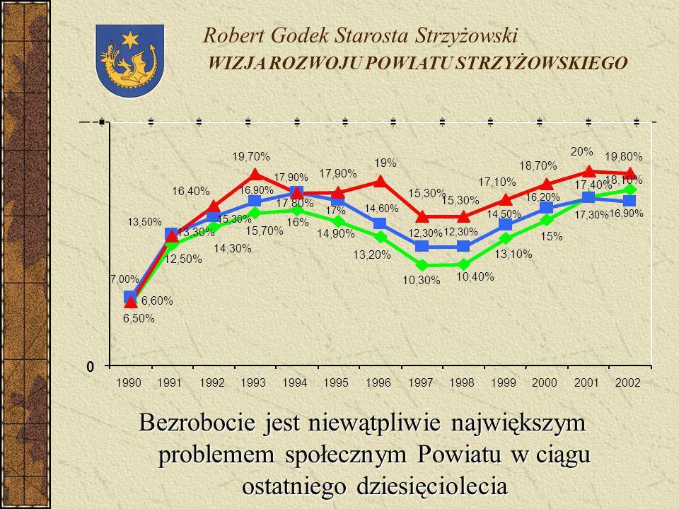 Bezrobocie jest niewątpliwie największym problemem społecznym Powiatu w ciągu ostatniego dziesięciolecia Robert Godek Starosta Strzyżowski WIZJA ROZWO