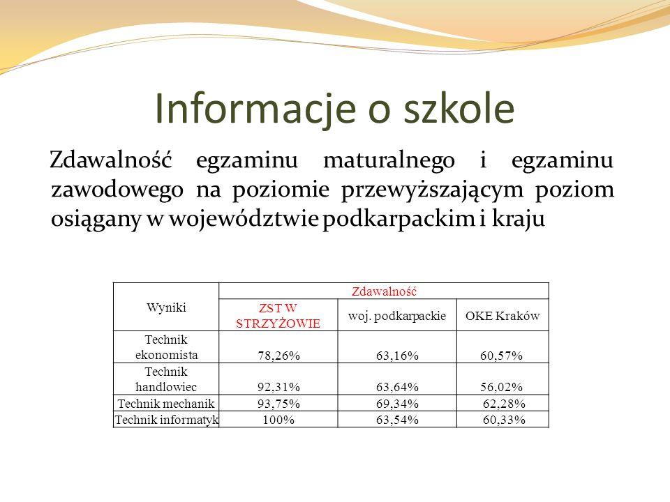 Informacje o szkole Zdawalność egzaminu maturalnego i egzaminu zawodowego na poziomie przewyższającym poziom osiągany w województwie podkarpackim i kr