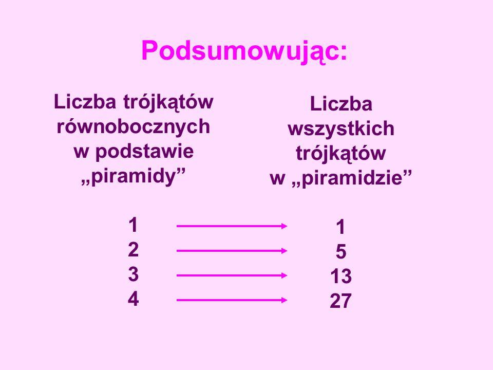 Podsumowując: Liczba trójkątów równobocznych w podstawie piramidy 1 2 3 4 Liczba wszystkich trójkątów w piramidzie 1 5 13 27
