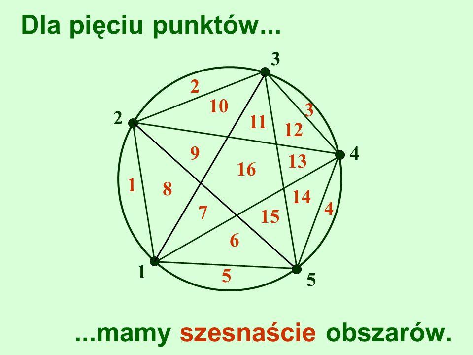 Dla pięciu punktów... 1...mamy szesnaście obszarów. 1 2 2 3 3 4 4 8 7 6 5 5 9 10 11 12 13 14 15 16