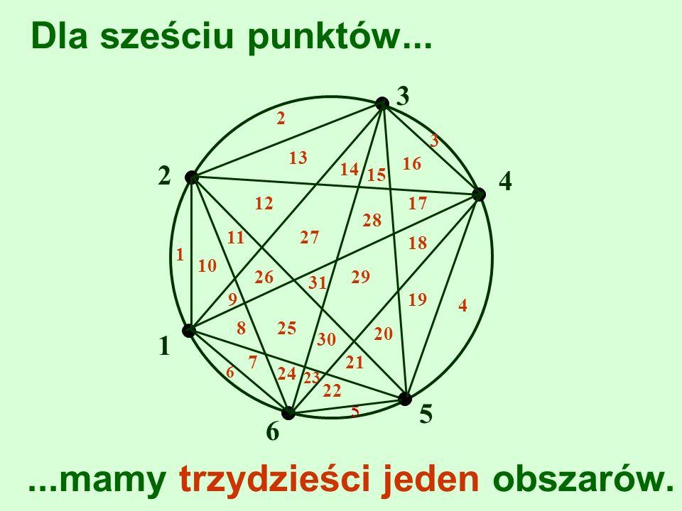 Dla sześciu punktów... 1...mamy trzydzieści jeden obszarów. 1 2 2 3 3 4 4 9 8 7 5 5 10 11 12 13 14 15 16 17 6 6 18 19 20 21 22 23 24 25 26 27 28 29 30