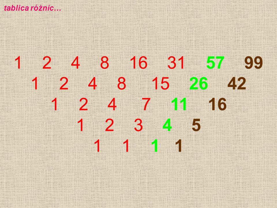 tablica różnic… 1 2 4 8 16 31 57 99 1 2 4 8 15 26 42 1 2 4 7 11 16 1 2 3 4 5 1 1