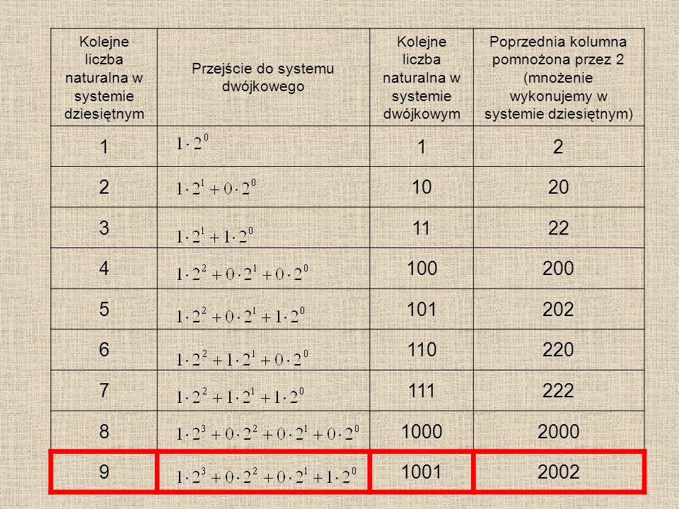 Kolejne liczba naturalna w systemie dziesiętnym Przejście do systemu dwójkowego Kolejne liczba naturalna w systemie dwójkowym Poprzednia kolumna pomno