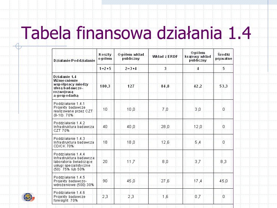 Tabela finansowa działania 1.4