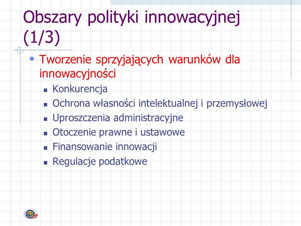 Obszary polityki innowacyjnej (1/3) Tworzenie sprzyjających warunków dla innowacyjności Konkurencja Ochrona własności intelektualnej i przemysłowej Uproszczenia administracyjne Otoczenie prawne i ustawowe Finansowanie innowacji Regulacje podatkowe